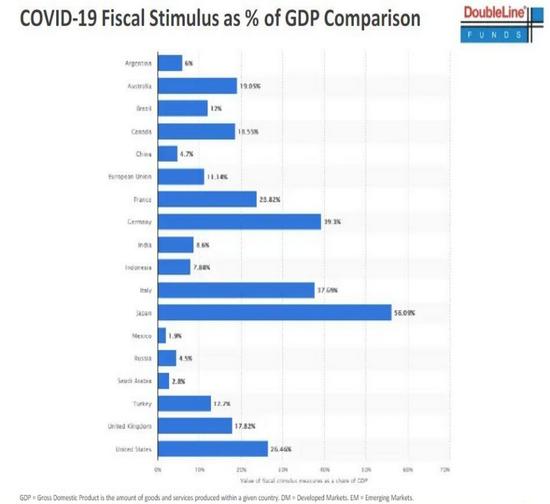 """""""新债王""""冈拉克警告:通胀或持续 坚持看空美元、金价过低"""