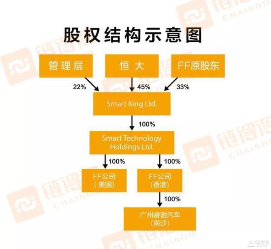 FF股权暗示图