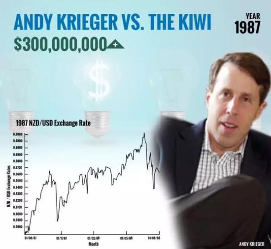 他400倍杠杆做空纽元赚3亿美金 新西兰联储闻之色变