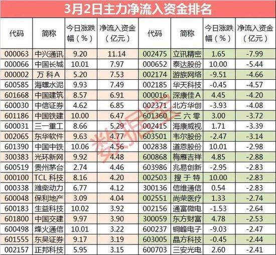 华为轮值董事长:今年销售收入增18%明年首先要生存