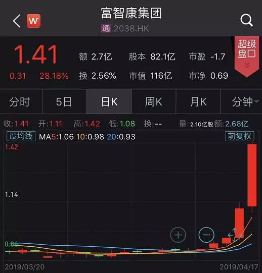 鸿腾精密(06088.HK)今天急涨9.95%,加上昨日4.42%的涨幅。