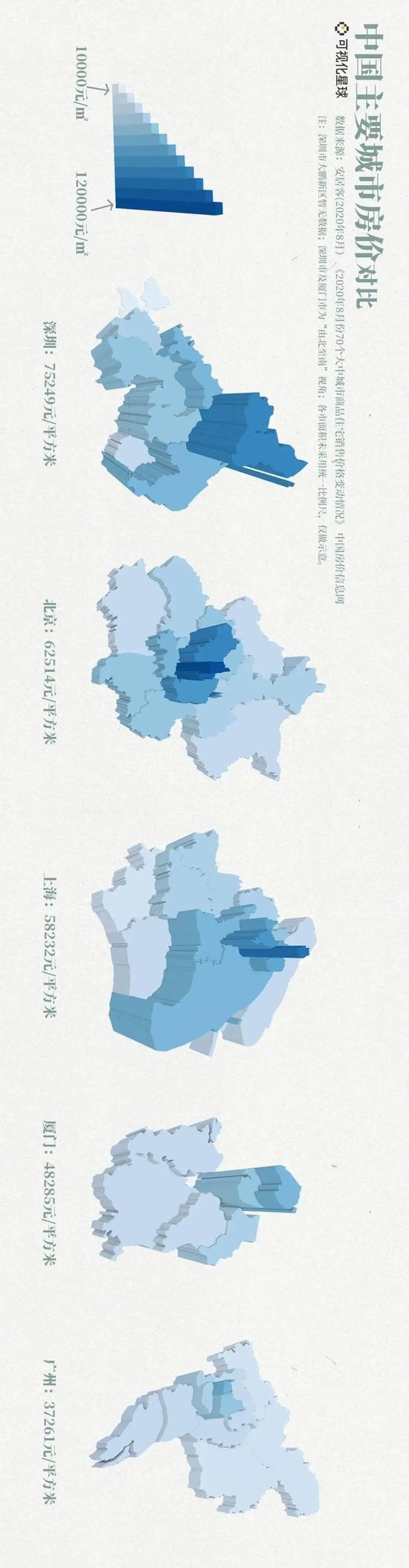 厦门究竟是几线城市?