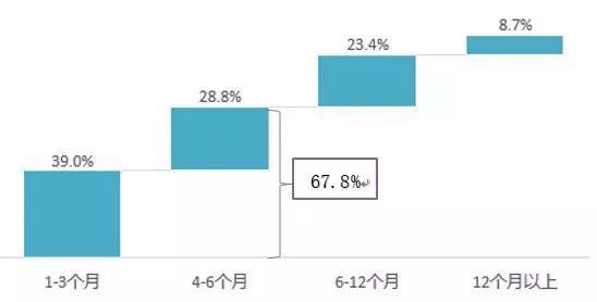 图:消费者购房计划推迟时间分布