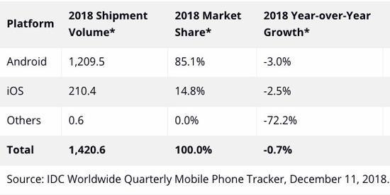 2018年全球范围内智能手机出货量、市场份额以及同比增长率数据。其中,iOS设备市场份额仅占14.8%。数据来源:IDC