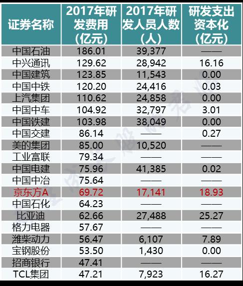但是京东方研发费用资本化率也很高。