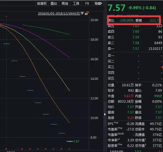 而盘后的龙虎榜数据表现上海莱士股价的迅猛下跌,背后是机构的砸盘。
