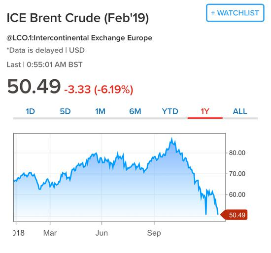 2018年以来布伦特油价走势