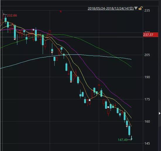 苹果近期股价走势(数据来源:Wind)