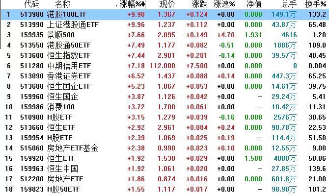 港股嗨了:多只ETF大涨刷屏 投资者还能跟吗?