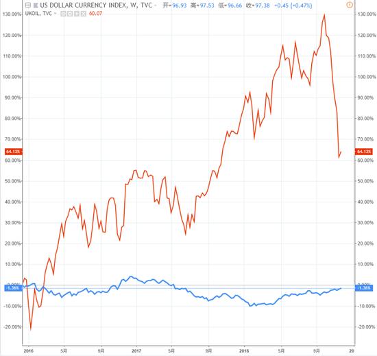 (2016岁始至今布油与美元指数的行势,图片来源:TradingView)