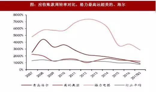 图:应收账款周转率对比,格力最高远超美的、海尔