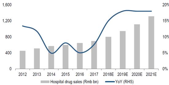 (中国药品出售添长率保持较快添长,来源:瑞信、IMS)