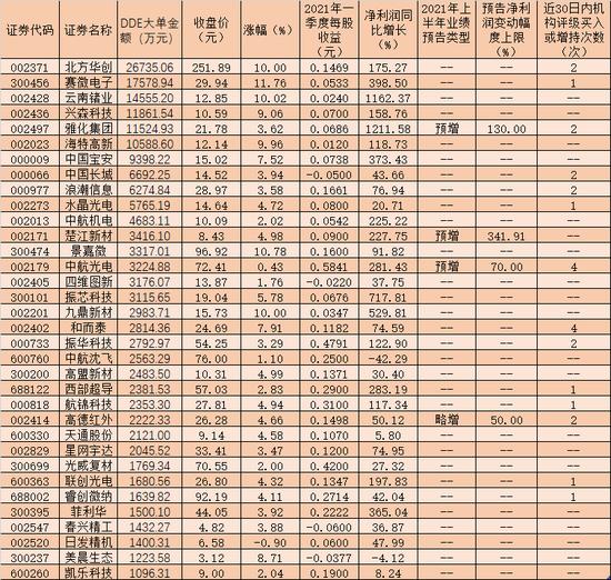航天军工板块大涨1.51%:近18亿元资金追捧34只股 券商力挺