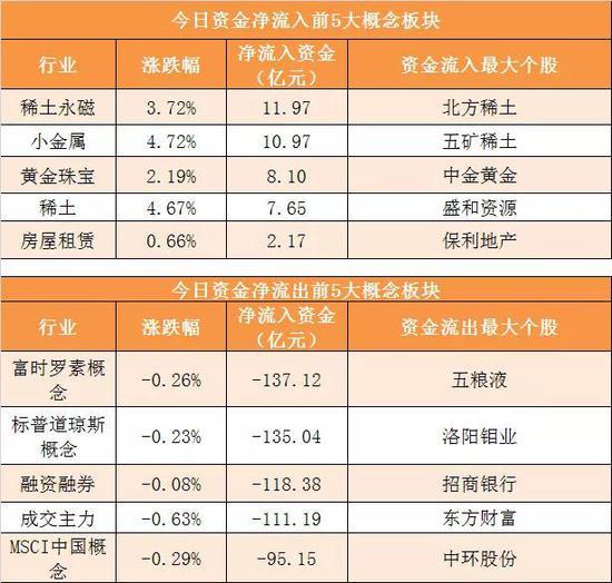 主力資金凈流出160億元 龍虎榜機構搶籌3股