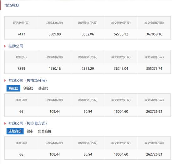 """30%涨跌停板,北京证券生意业务所来了!政策红利加持的新三板""""淘金""""时机在那边?"""