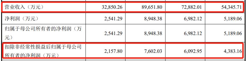 """嘉曼服饰再冲IPO:旧账仍然没解决 前后招股书数据还""""打架"""""""