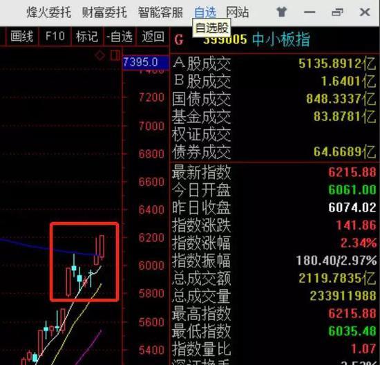 (红框内K线为2019年2月25日至3月5日七个交易日的中小板指数走势)