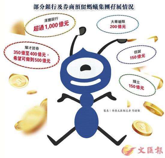 蚂蚁估值急升至4万亿冻资誓创纪录 银行结余飙升至4000亿