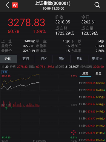 亿万股民嗨了:创业板飙4% 4000亿大牛股为何却崩了