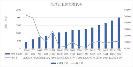 图1海尔全球营业额及增长率(2000-2014)