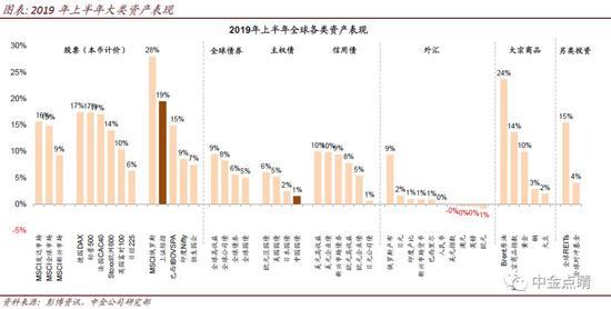 中金:G20会议影响及2019年十大预测回顾