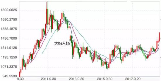 | 中国大妈接盘位置,来源:网络