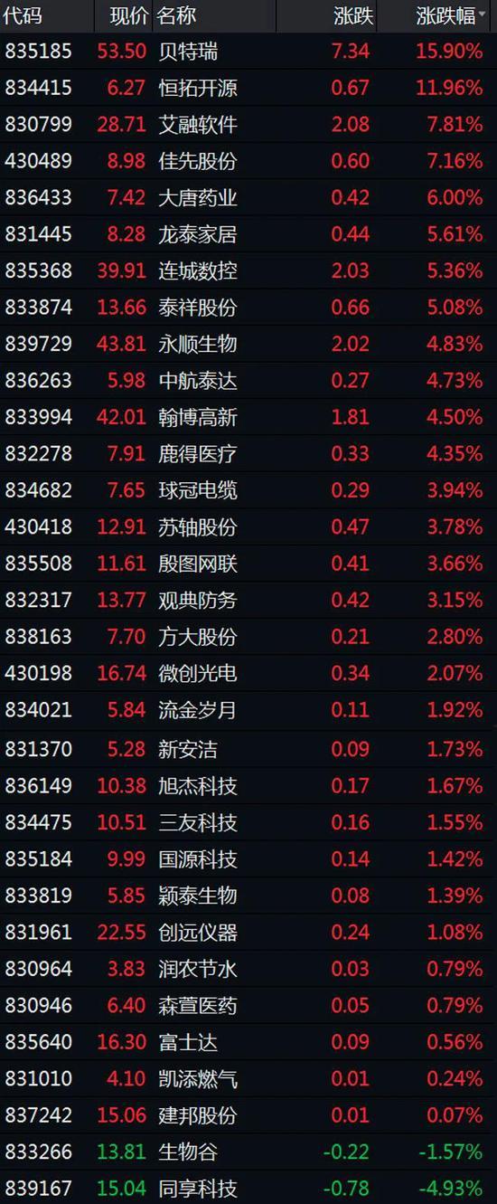 精选层个股九成翻红:混合交易制度要来了 还有哪些改革措施?