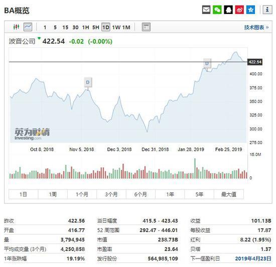 波音股价走势,行情来源:英为财情Investing.com