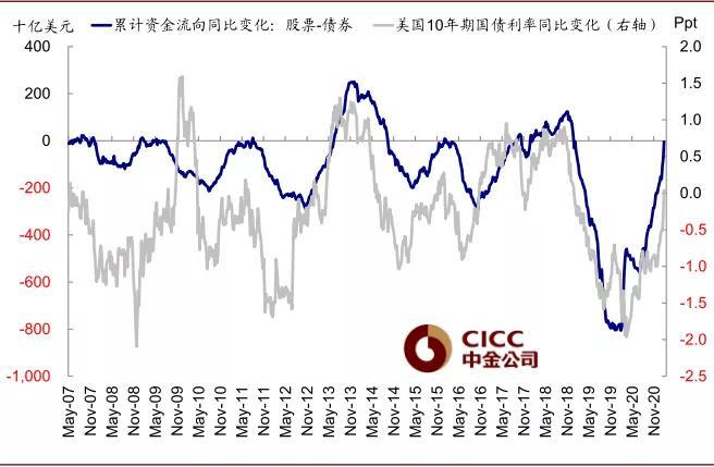累计资金流向同比变化(股票 – 债券)vs.美国10年期国债利率同比变化