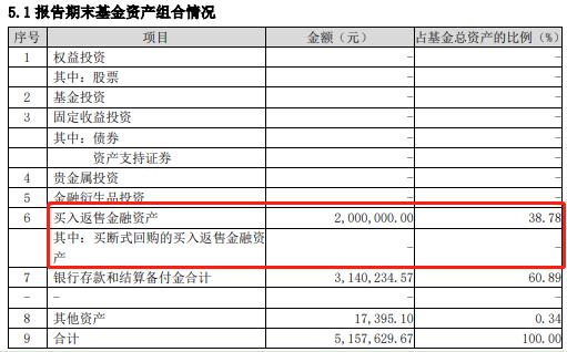 华富永鑫2020年三季度末基金资产组合情况