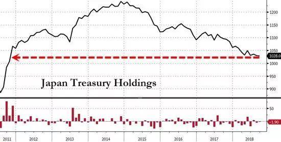 """全球去美元盟友跟着抛 特朗普或""""断送""""美国经济?"""