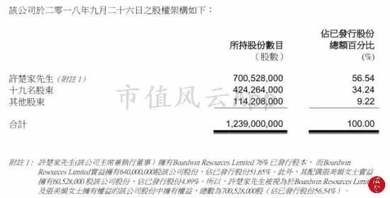 (来源:香港证监会公告)