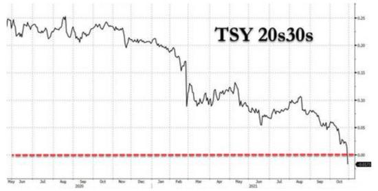 首次!美国20年-30年国债收益率曲线出现倒挂