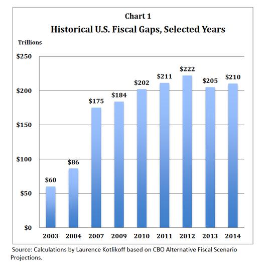 美债三部曲之二:美国的财政破产与世代后果