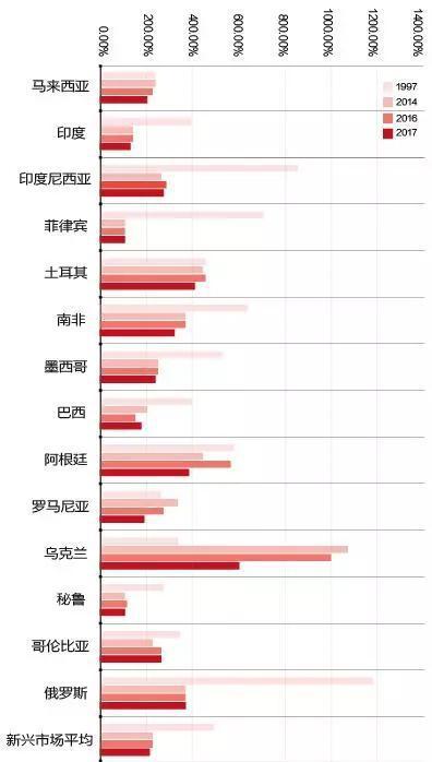 新年论坛:从外储二元性视角看新兴市场的危与安-外汇交易平台什么好
