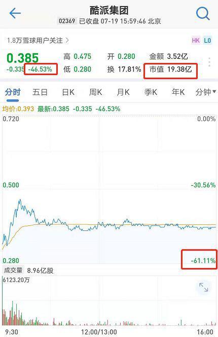 贾跃亭拖垮酷派:停牌2年多复牌暴跌60% 基金估值为0