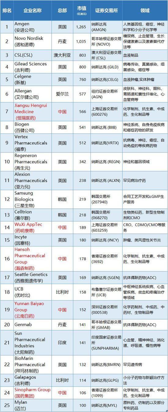 2019年全球25大生物技術公司:5家來自中國