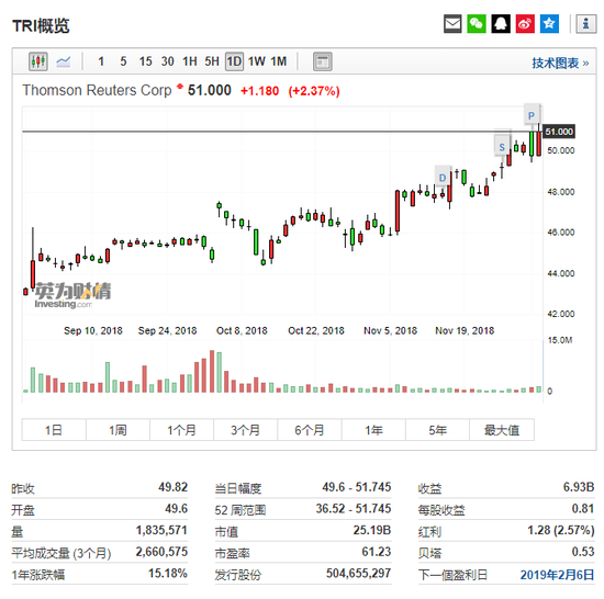 走情信息来自英为财情Investing.com