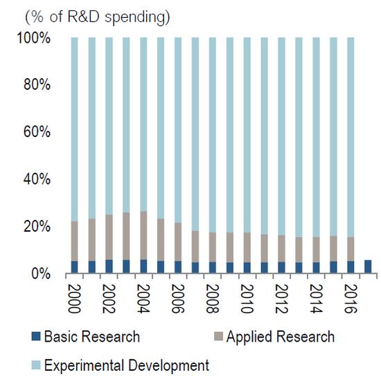 (中国的基础科学研究投入非常低,来源:CEIC)