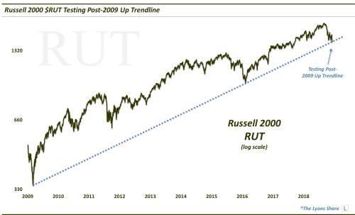 与之相通的是纳斯达克100指数,上个月也在测试2009年之后的上升趋势线: