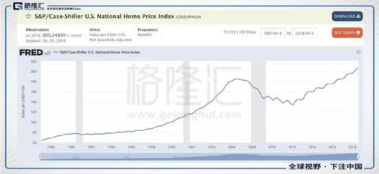 另外看美国的新屋开工,也在高位上,并没有出现明显的衰退。