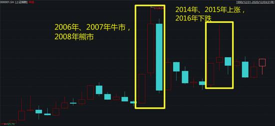 """当我对2021年股市感到忐忑时 十大券商扔出了""""王炸"""""""