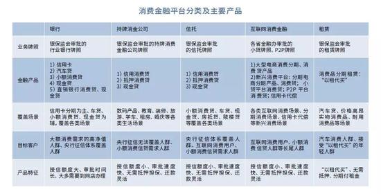 3、消费金融市场参与主要主体的情况