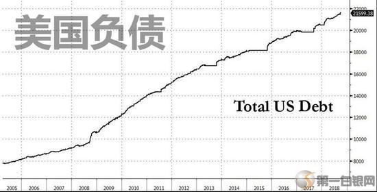21.6万亿债务算什么 75年后美国负债将是GDP的6倍?