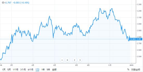 (十年期美国国债利润率今年走势,图片来源:TradingView)