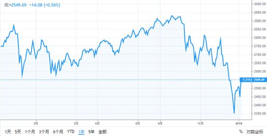 (标普500指数近年走势,图片来源:TradingView)