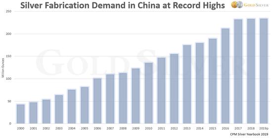 与此同时,中国白银需求续写新高。中国白银加工需求在18年里增长了425%。