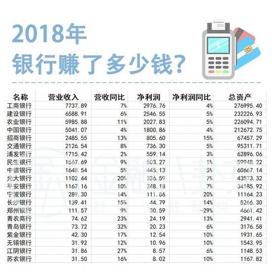 ▲2018年A股上市公司银行经营情况排名(截至3月31日) 单位:亿元