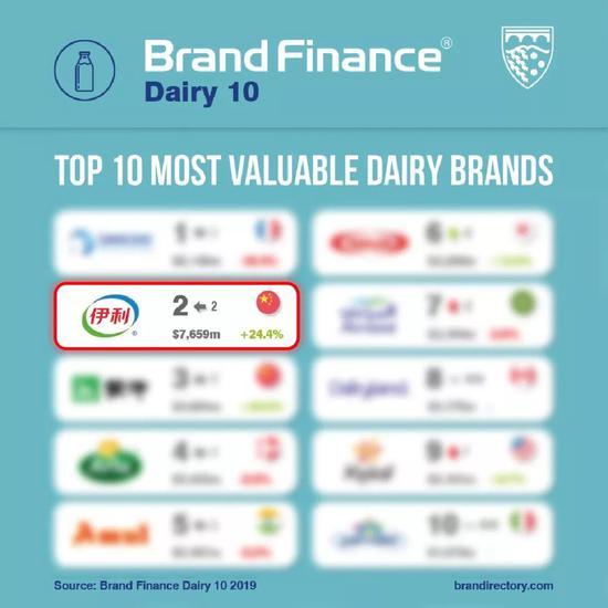 伊利跻身Brand Finance双榜单TOP3 蝉联亚洲乳业第一