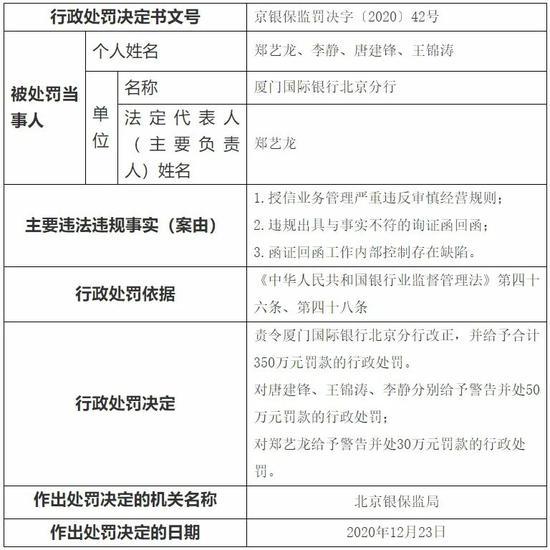 厦门国际银行被罚背后:增资8.61亿股本获批 小股东申请登记遭拒